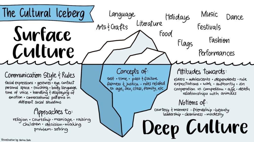 Cultural Iceberg - Deep Culture Surface Culture